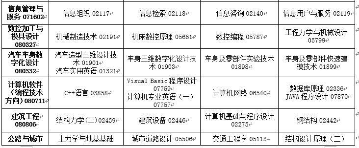 吉林省2020年4月高等教育自�W考�停考�^渡��I�n程安排表4