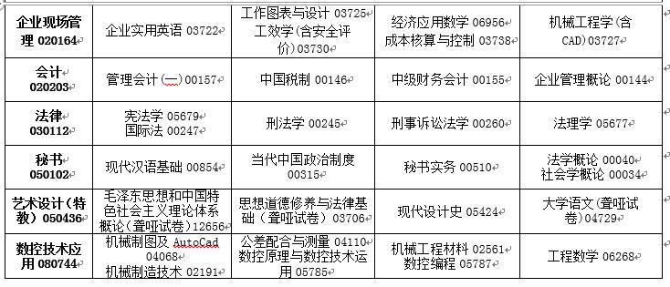 吉林省2020年4月高等教育自�W考�停考�^渡��I�n程安排表6