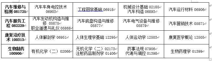 吉林省2020年4月高等教育自�W考�停考�^渡��I�n程安排表7