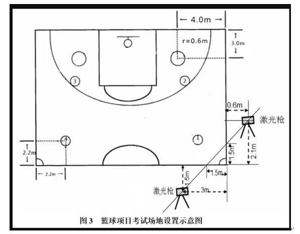 篮球项目考试方法与评分标准