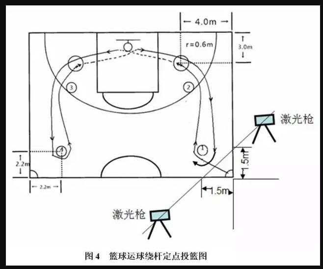 篮球项目考试方法与评分标准1