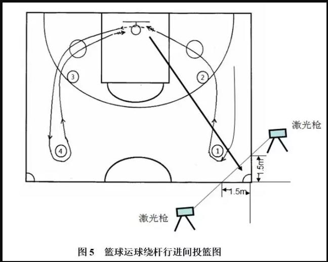 篮球项目考试方法与评分标准2