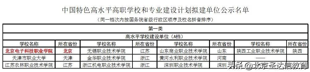 新快三怎么买官方网址22270.COM专科也分三六九等!以北京专科为例2