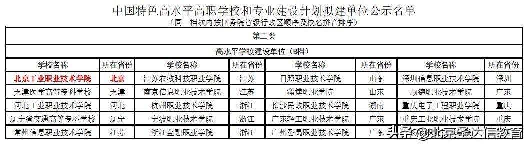 新快三怎么买官方网址22270.COM专科也分三六九等!以北京专科为例3