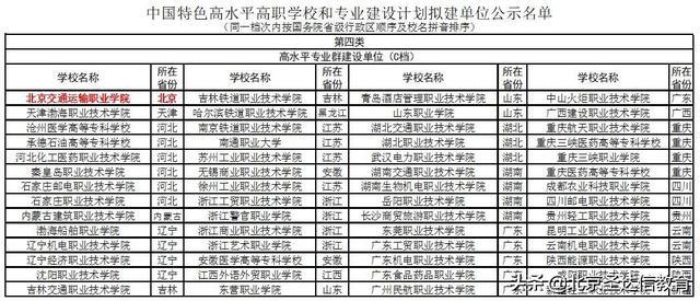新快三怎么买官方网址22270.COM专科也分三六九等!以北京专科为例5