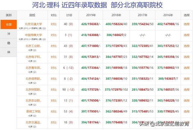 新快三怎么买官方网址22270.COM专科也分三六九等!以北京专科为例6