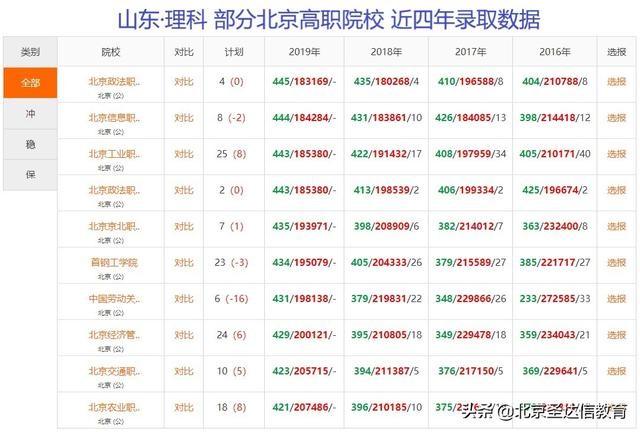 新快三怎么买官方网址22270.COM专科也分三六九等!以北京专科为例7