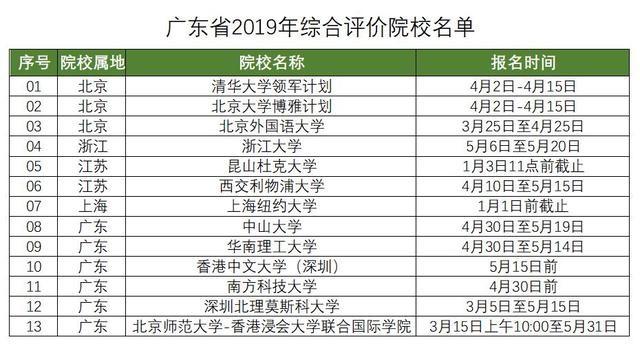 """2020届广东考生家长须了解广东631""""综评模式解读1"""