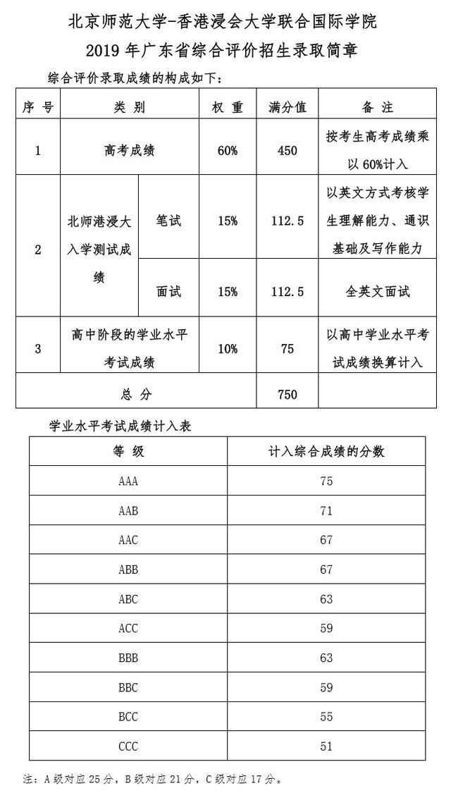 """2020届广东考生家长须了解广东631""""综评模式解读27"""