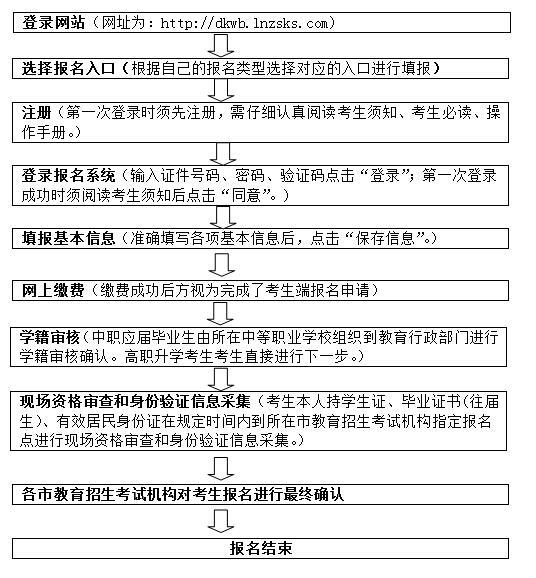 2020年辽宁省职业教育对口升学考生报名流程