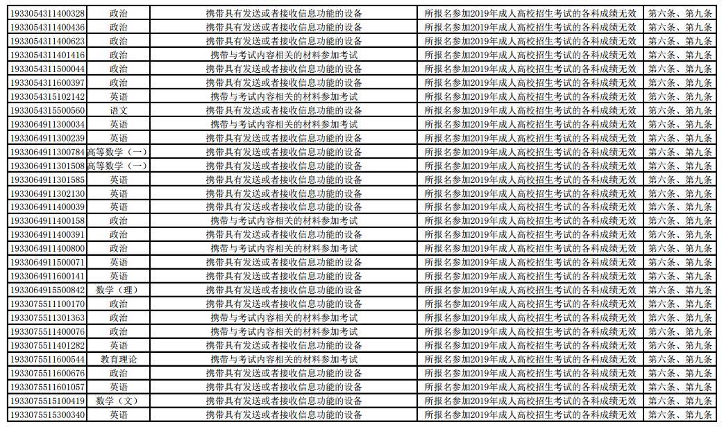 2019年浙江省成人高校招生全国统一考试违规考生处理公告8