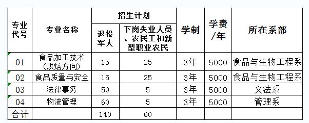 2019年邯郸职业技术学院高职扩招第二阶段专项考试招生专业及招生计划