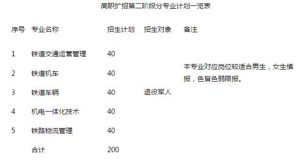 2019年河北轨道职业技术学院高职扩招第二阶段招生专业和计划