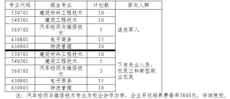 2019年河北建材职业技术学院高职扩招专项考试招生专业及招生计划