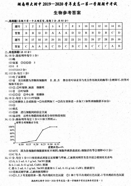 2020届湖南师大附中高一生物上学期期中试卷答案(图片版)