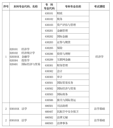河南省2020年普通高校专科应届毕业生进入本科阶段学习本、专科专业对照 及考试课程一览表1