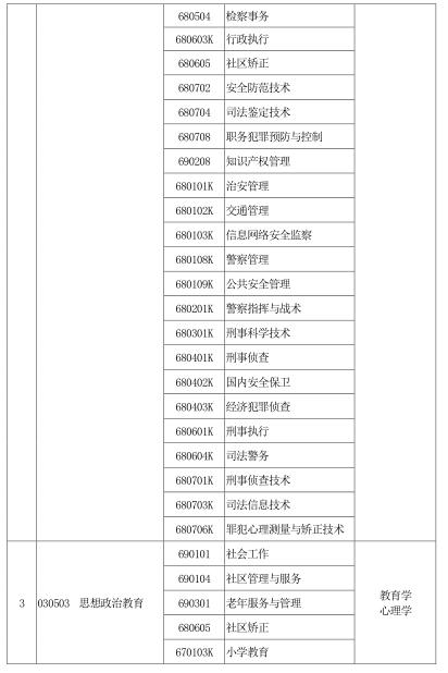 河南省2020年普通高校专科应届毕业生进入本科阶段学习本、专科专业对照 及考试课程一览表2