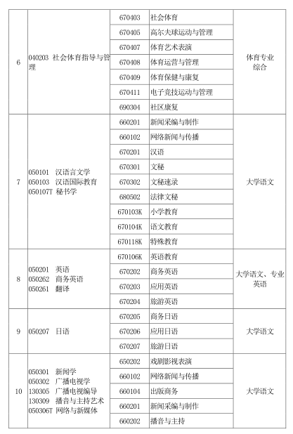 河南省2020年普通高校专科应届毕业生进入本科阶段学习本、专科专业对照 及考试课程一览表4
