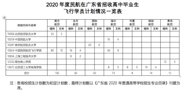 2020年广东省高三学子可以报考飞行员啦2
