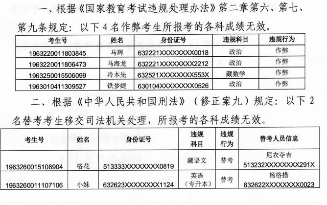 青海省2019年成人高等学校招生全国统一考试违规考生处理名单