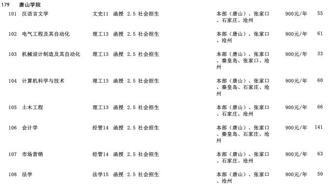 2019年唐山学院专科起点升本科招生生源计划2
