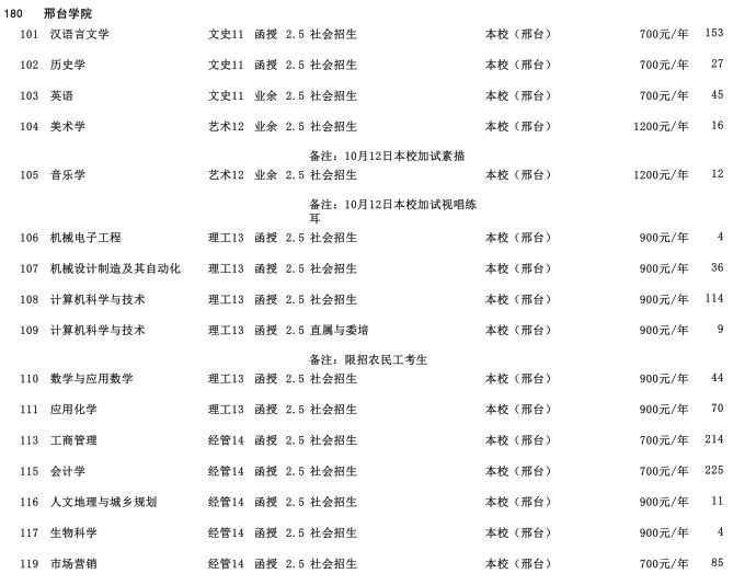 2019年邢台学院专科起点升本科招生生源计划2