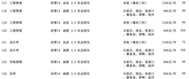 2019年华北科技学院专科起点升本科招生生源计划3