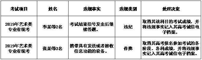 江苏省2020年普通高校招生艺术类专业省统考诚信考试提醒