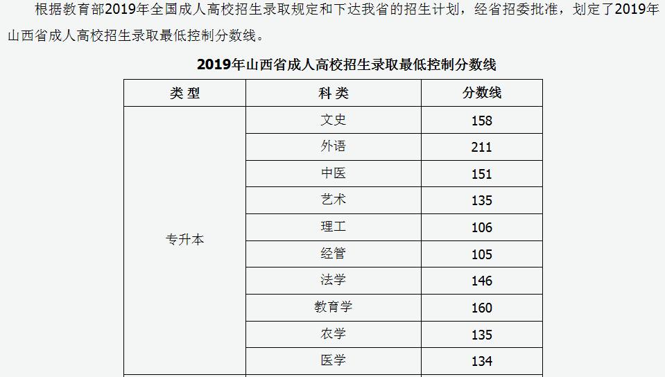 山西省2019年成人高校招生�取最低控制分�稻���定1
