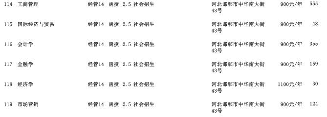 2019年辽宁工业大学专科起点升本科河北省招生生源计划3