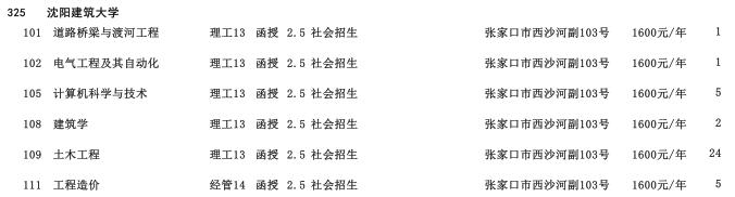 2019年沈阳建筑大学专科起点升本科河北省招生生源计划2