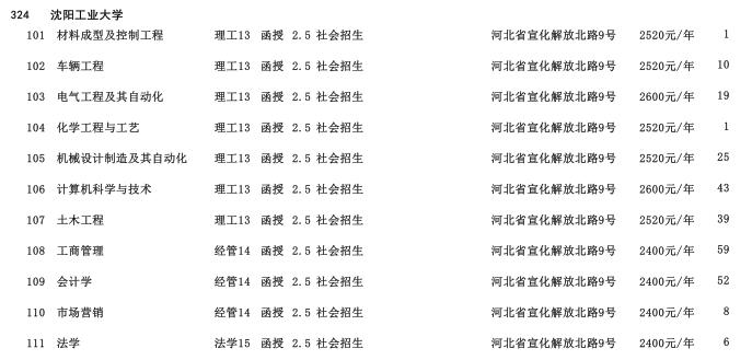 2019年沈阳工业大学专科起点升本科河北省招生生源计划2