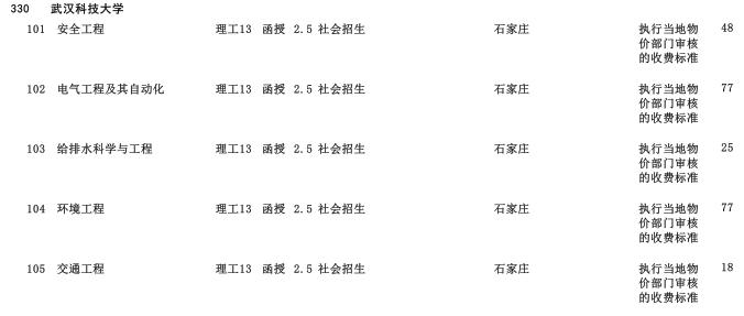 2019年武汉科技大学专科起点升本科河北省招生生源计划2