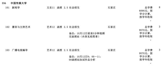 2019年中国传媒大学专科起点升本科河北省招生生源计划2