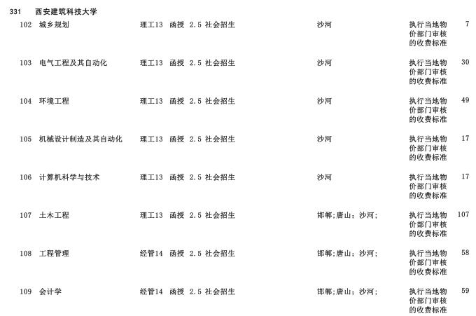 2019年西安建筑科技大学专科起点升本科河北省招生生源计划2