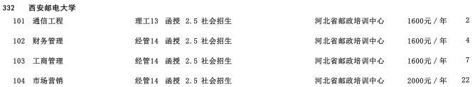 2019年西安邮电大学专科起点升本科河北省招生生源计划2