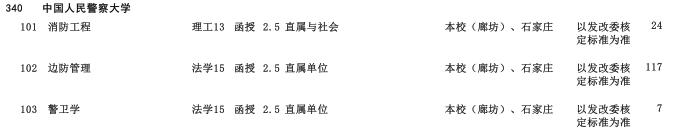 2019年中国人民警察大学专科起点升本科河北省招生生源计划2