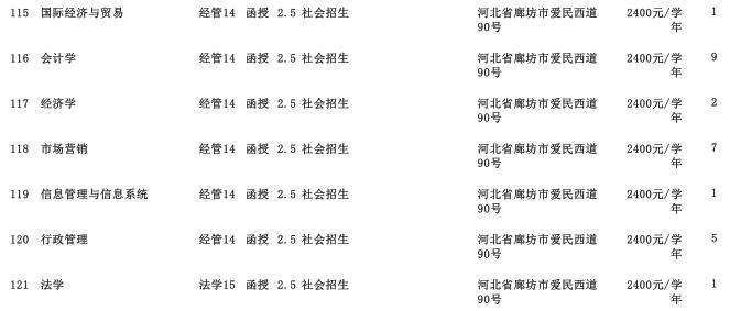 2019年中国石油大学(华东)专科起点升本科河北省招生生源计划3