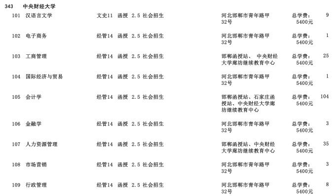 2019年中央财经大学专科起点升本科河北省招生生源计划2