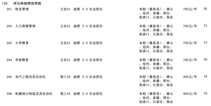 2019年河北科技大学高中起点升本科河北省招生生源计划2