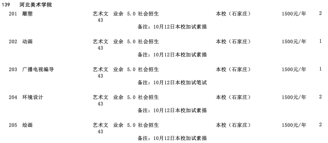 2019年河北美术学院高中起点升本科河北省招生生源计划2