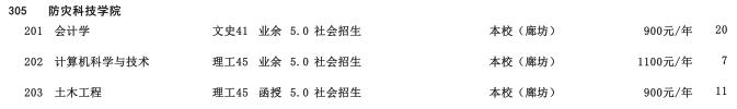2019年防灾科技学院高中起点升本科河北省招生生源计划2