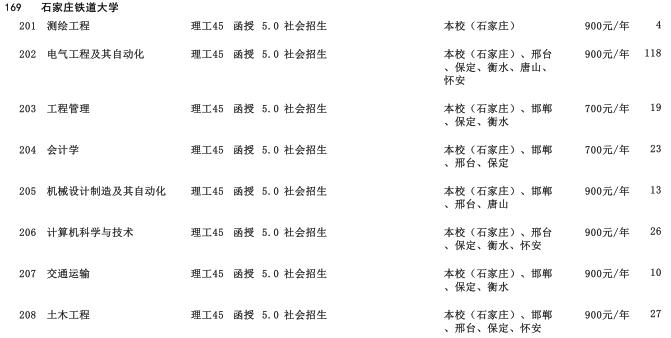 2019年石家庄铁道大学高中起点升本科河北省招生生源计划2