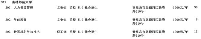 2019年吉林师范大学高中起点升本科河北省招生生源计划2