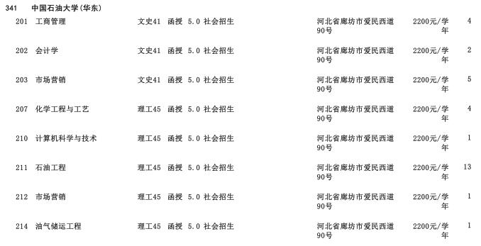 2019年中国石油大学(华东)高中起点升本科河北省招生生源计划2