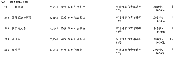 2019年中央财经大学高中起点升本科河北省招生生源计划2