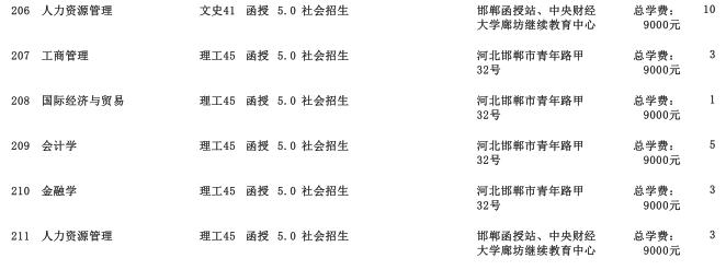 2019年中央财经大学高中起点升本科河北省招生生源计划3
