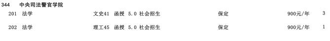 2019年中央司法警官学院高中起点升本科河北省招生生源计划2
