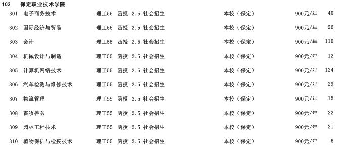 2019年保定职业技术学院专科层次河北省招生生源计划