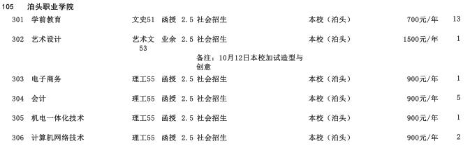 2019年泊头职业学院专科层次河北省招生生源计划2